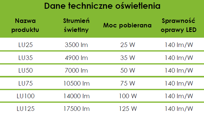 polska oprawa drogowa LED