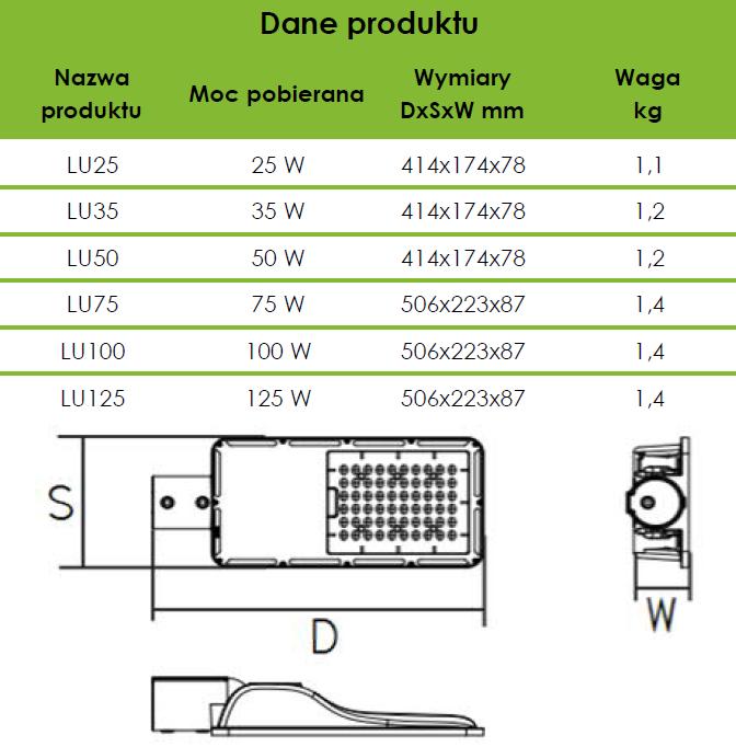 specyfikacja oprawa uliczna LED