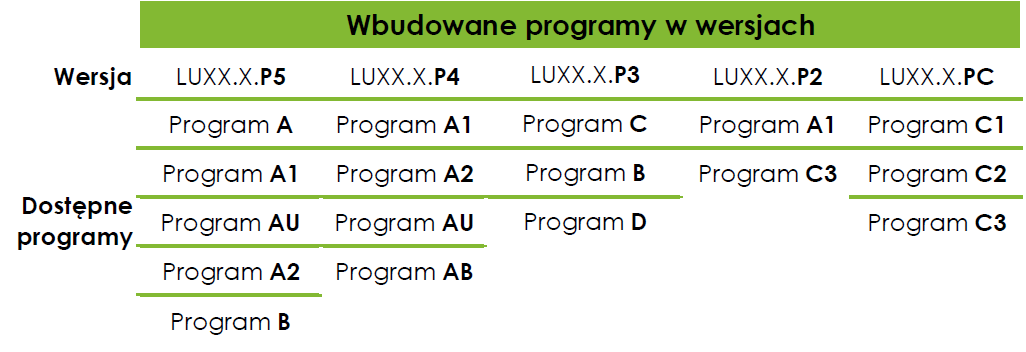 programy APE LED